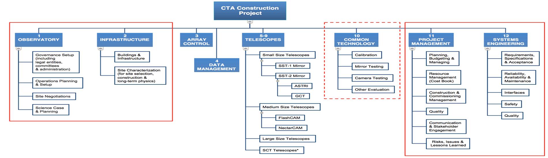 Концепція CTA